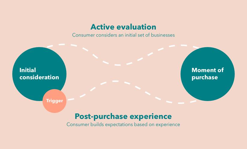Active evaluation