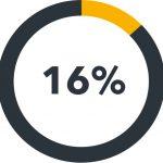 16 procent